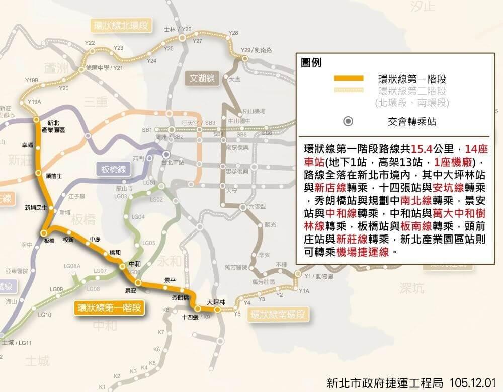 台北MRT環状線